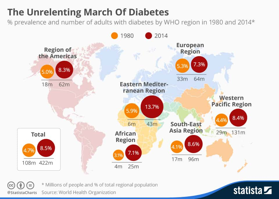 Infographic: The Unrelenting Global March Of Diabetes | Statista